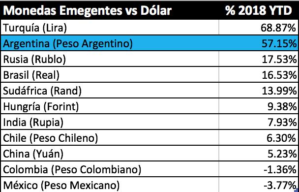 Monedas emergentes vs Dólar