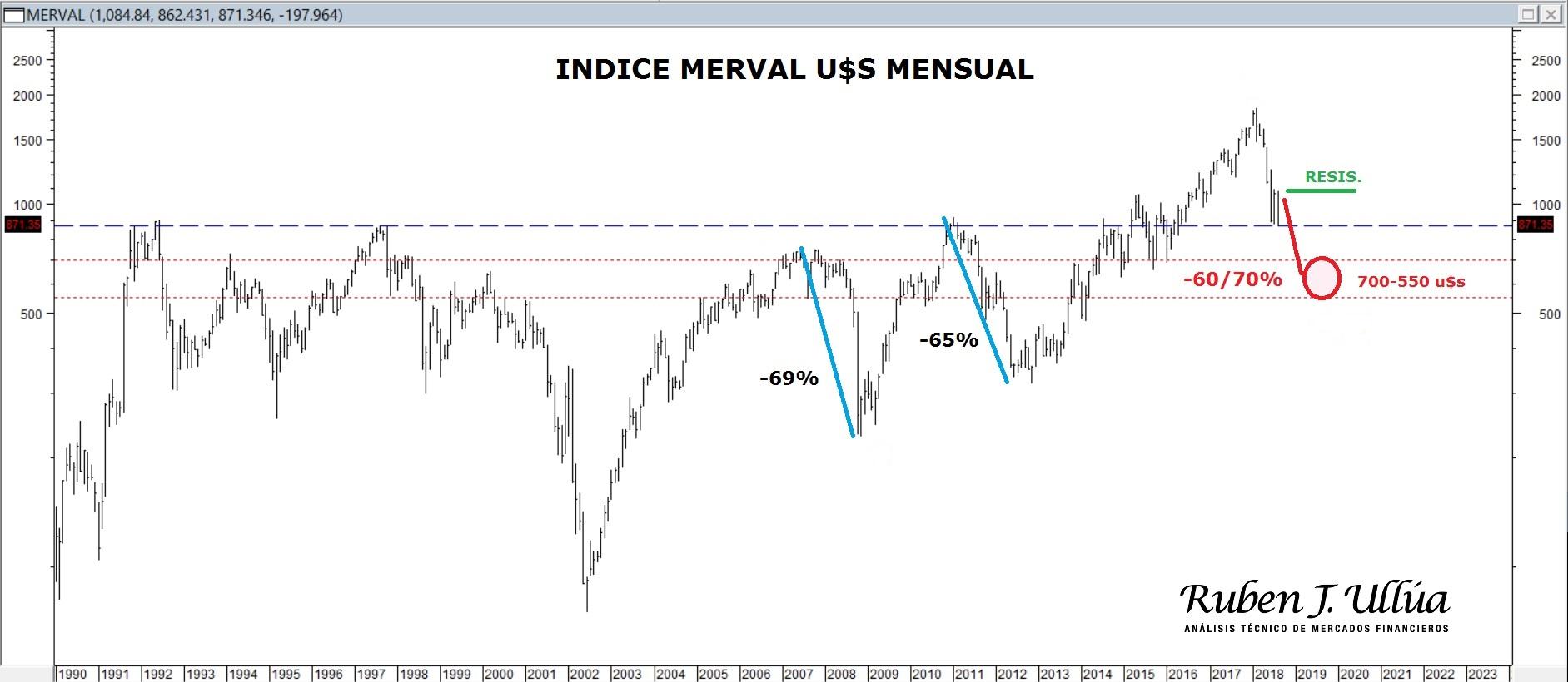 Índice Merval