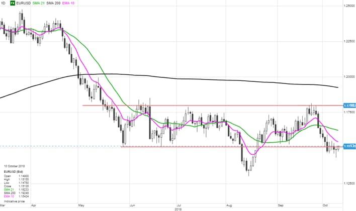 Divisas: Euro/Dólar