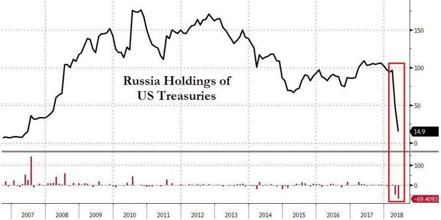 Bonos del Tesoro de Estados Unidos