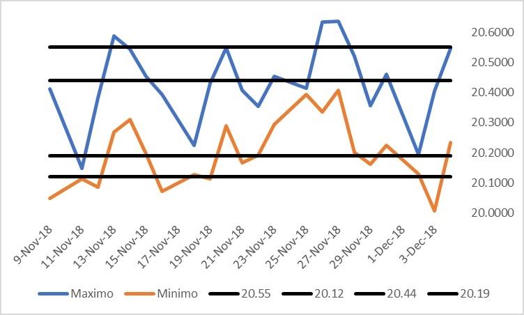 Figura 1 – grafico con mínimo y máximo del USDMXN