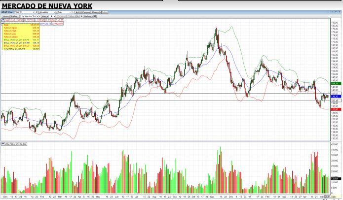 ny chart