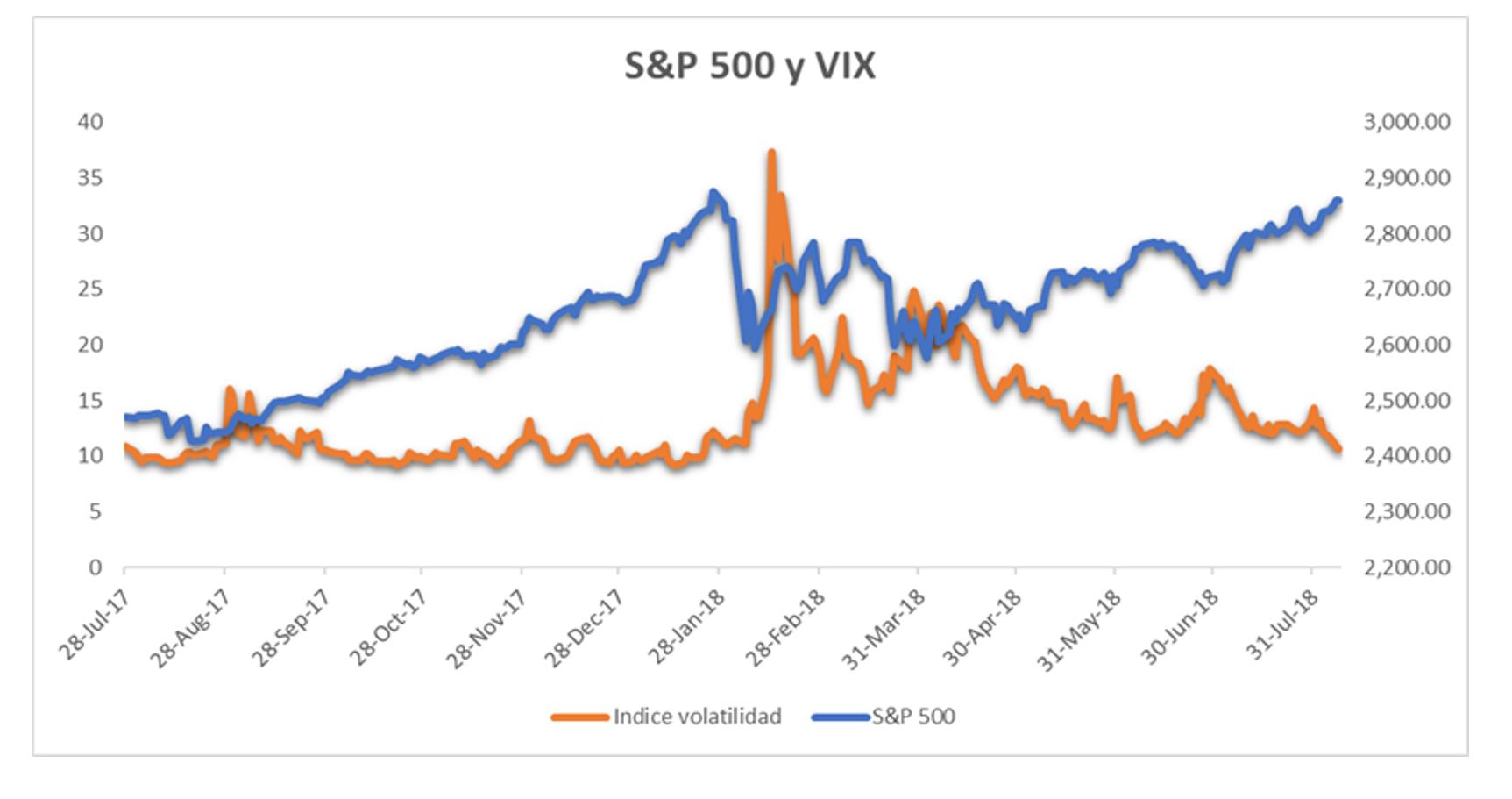 S&P 500 y VIX