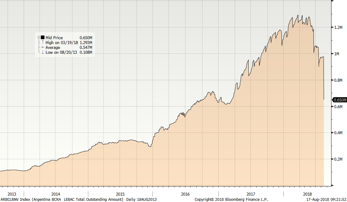 LEBAC (cantidad total pendiente; fuente: Bloomberg)