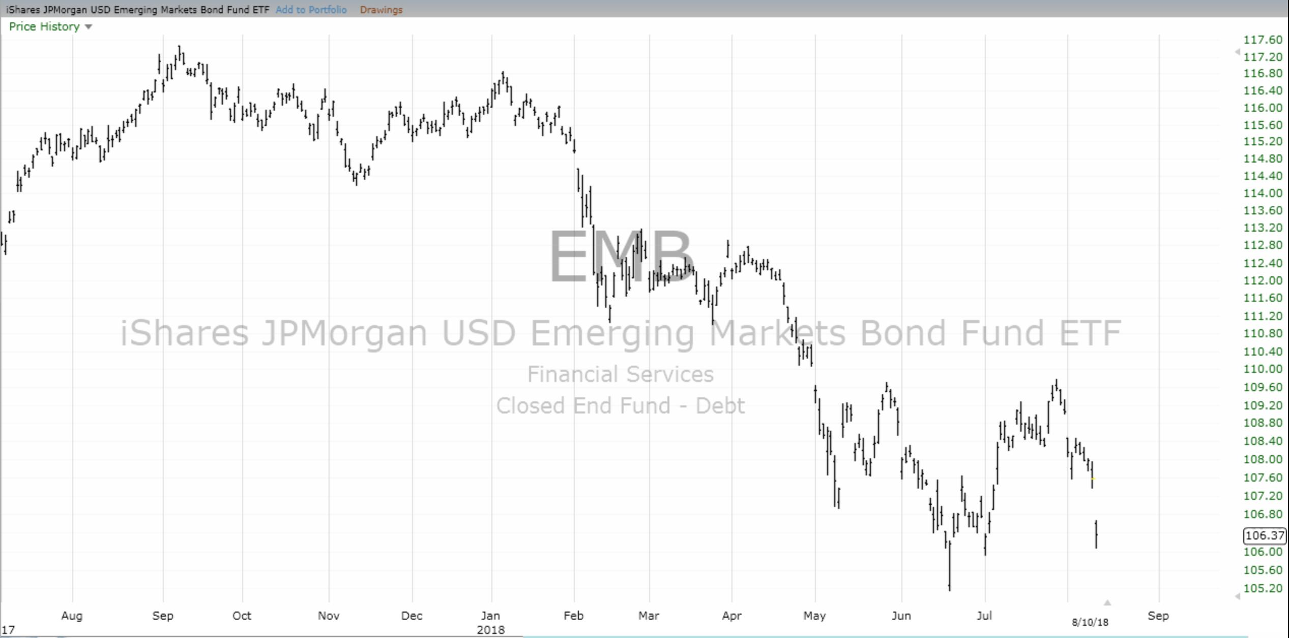 Bonos en Mercados Emergentes