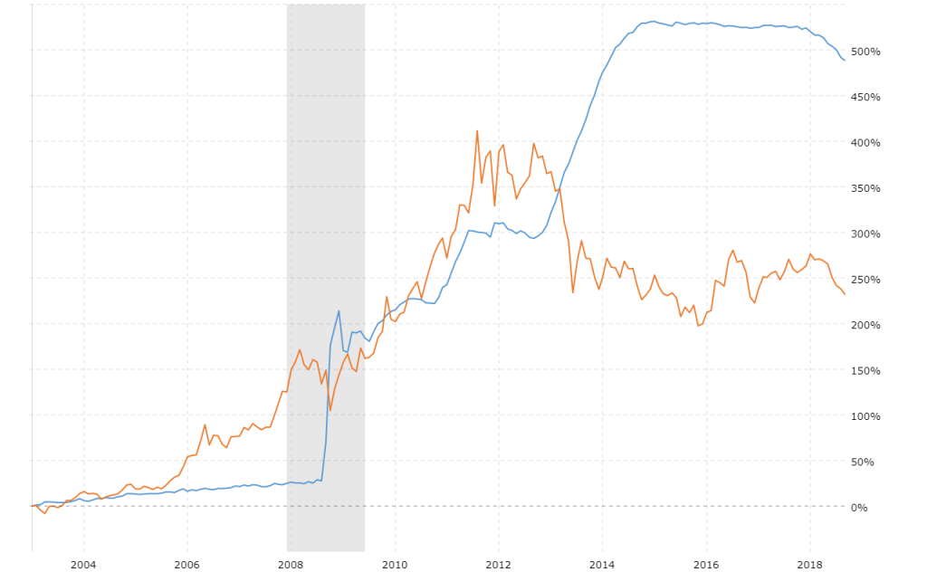 fed-balance-sheet-vs-gold-price