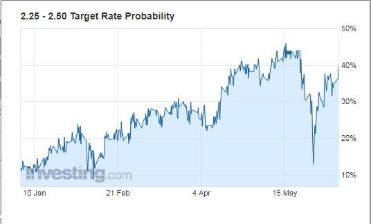 Probabilidades de subidas de tipos de la Fed