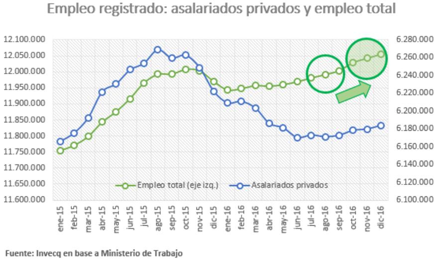 Empleo registrado: asalariados privados y empleo total