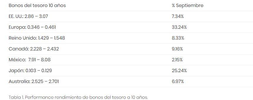 Bonos del Tesoro 10 años