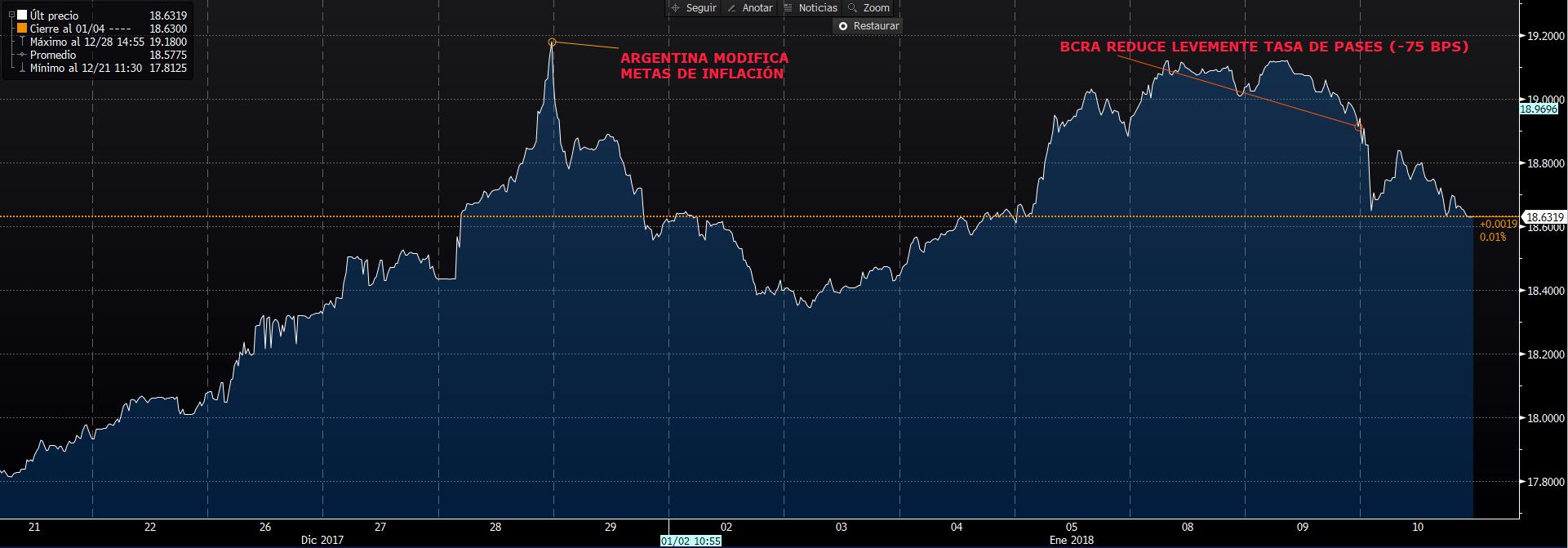 Dólar en Argentina: ¿Encontró un techo de corto plazo?
