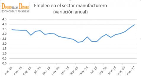 Crece empleo en industria manufacturera en México