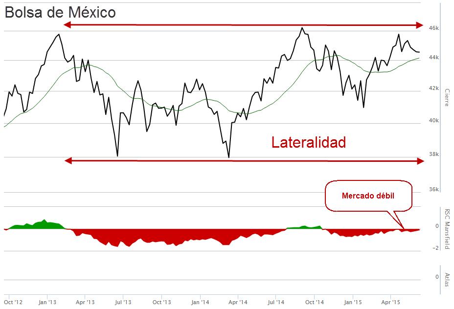 La bolsa de México, enfrascada en un rango lateral