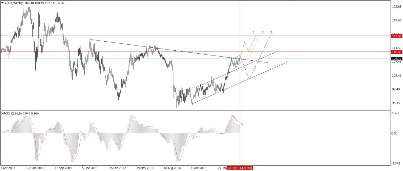 Análisis del índice del euro