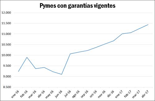 Financiamiento PyME: el rol clave de las Entidades de Garant